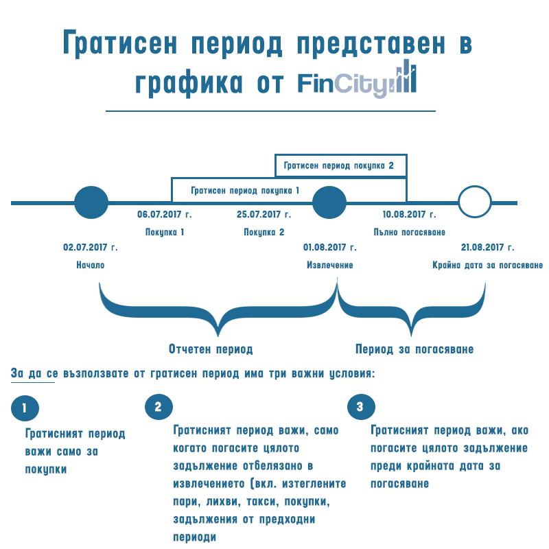 кредитна карта - графичен пример